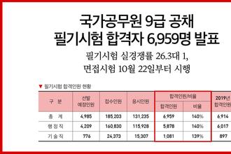 국가공무원 9급 공채 필기시험 합격자 6,959명 발표