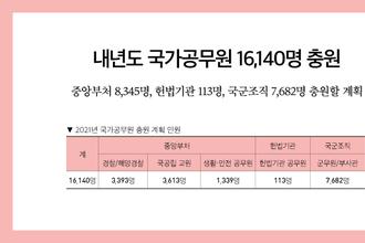 내년도 국가공무원 16,140명 충원
