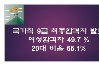 국가직 9급 최종합격자 4,729명
